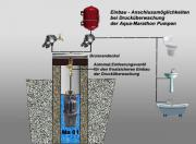 Tiefbrunnenpumpe, Brunnenpumpe, Drucktauchpumpe